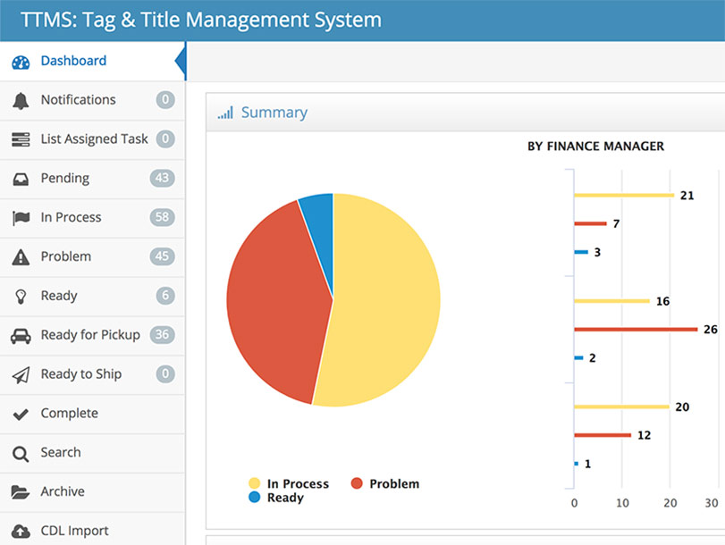 Tag and Title Management System